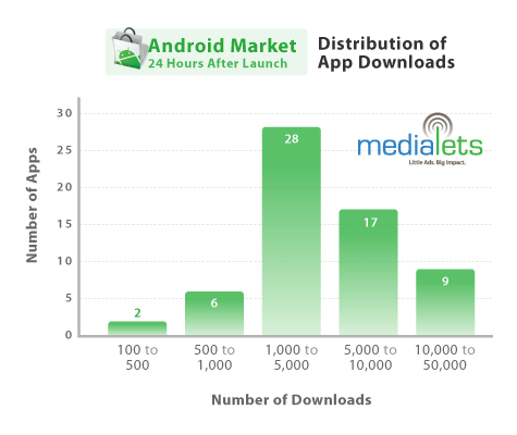 Android Market: Most Downloaded Apps & Stats