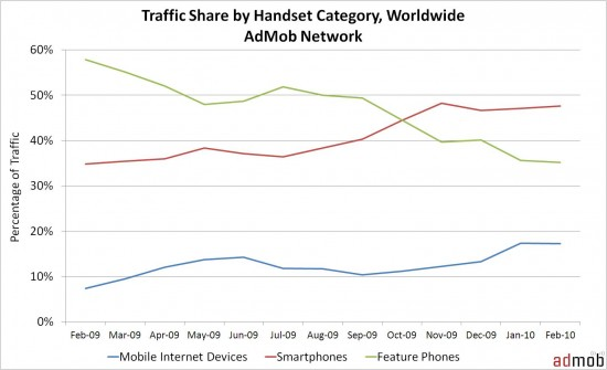 handset-share-by-category