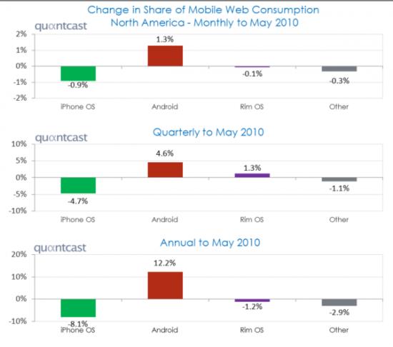 mobile os market share change