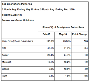 comscore-reports-may-2010-u-s-mobile-subscriber-market-share-reston-va-july-8-_prnewswire-firstcall_