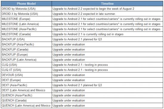 moto-upgrade-chart-7-31-2010
