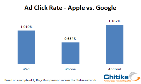 CTR-of-Android-vs-Apple