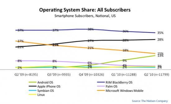 mobile-OS-share-q2-2010