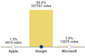 google-pwnage
