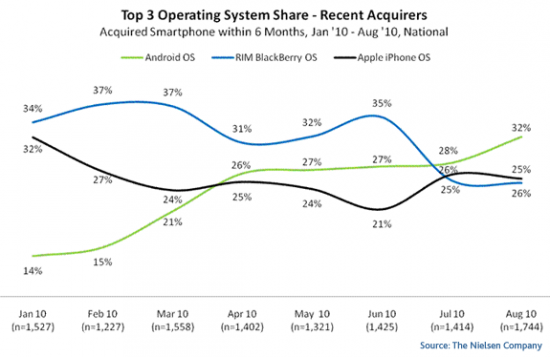 top-recent-mobile-OS