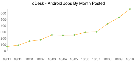 Android_jobs_monthly