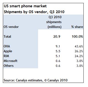 Android conquista l'America