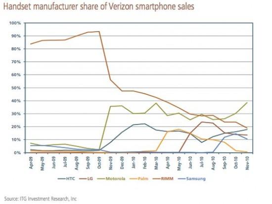 BlackBerry-Verizon-share