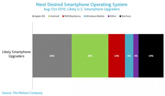 us-mobile-market-oct2010-2