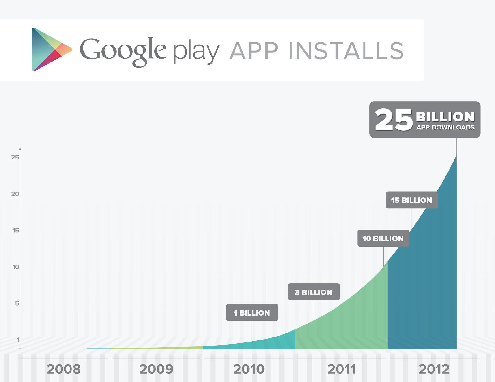 Google Play passes 25 billion downloads landmark, celebrates