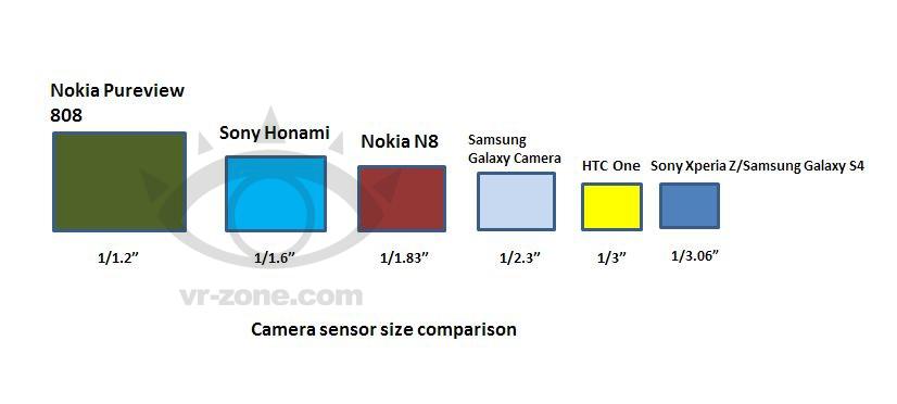 Sony Honami camera sensor size