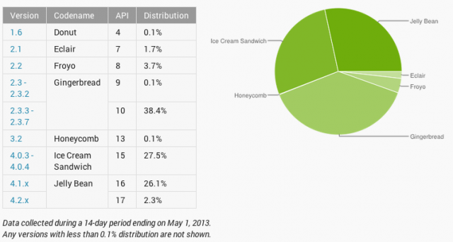 Android Distribution Chart April 2013