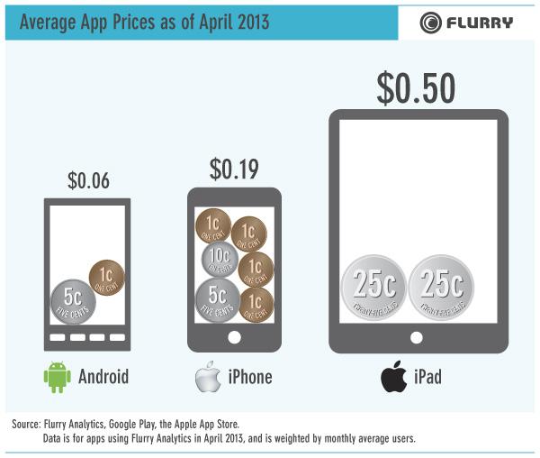 average app price