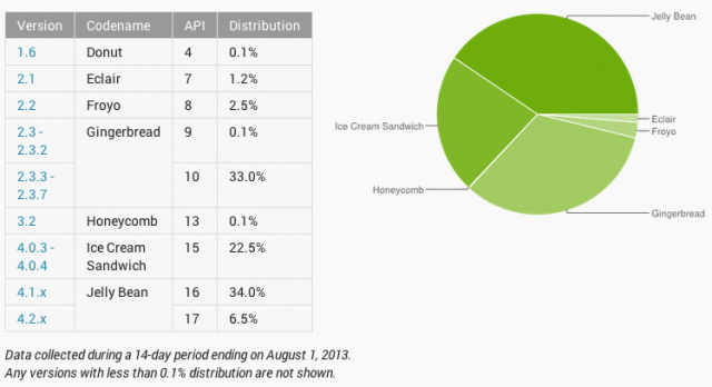 Android platform distribution July