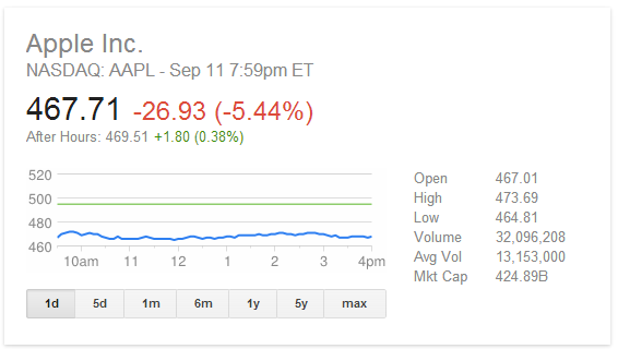 AAPL Stock Dropping