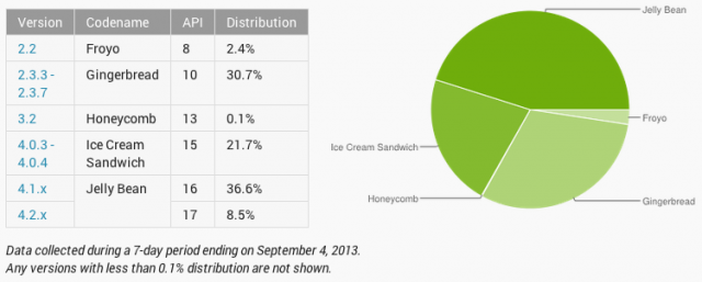 Android Platform Distribution Numbers for August