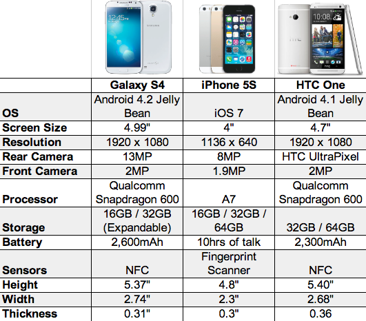 Galaxy S4 vs iPhone 5S vs HTC One chart