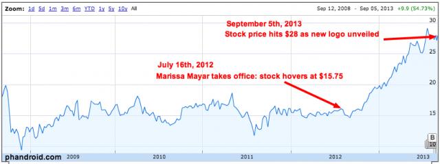yahoo-stock-rises