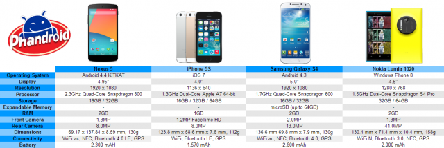 nexus 5 vs iphones 5s vs galaxy s4 vs lumia 1020