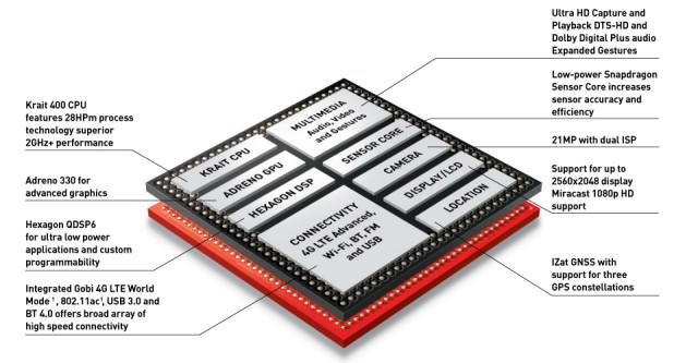 Qualcomm Snapdragon 800 CPU