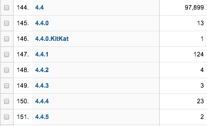 Android 4.1.1 site visits