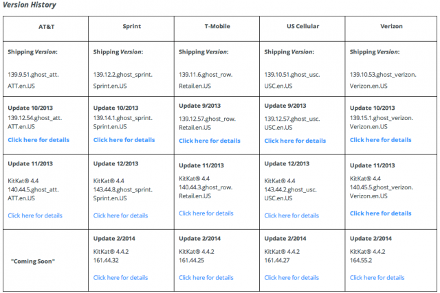Moto X US carriers version history updates