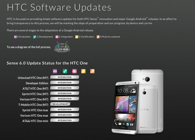HTC Status update page Sense 6