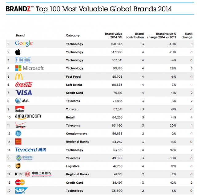 Brandz Global Top 100 brands list