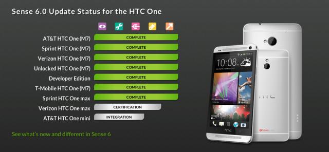 HTC Sense 6 status