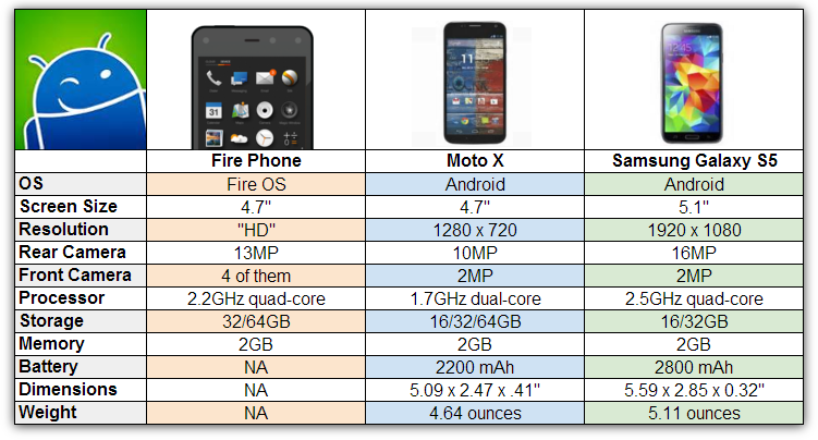 Fire Phone Vs Galaxy S5 Moto X