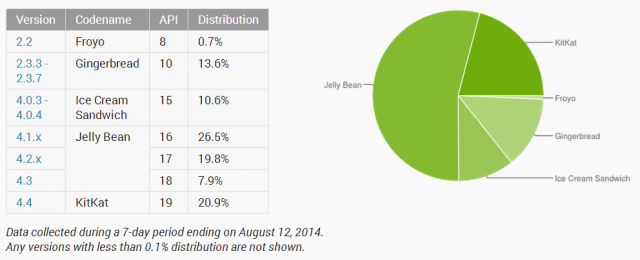 android platform distribution