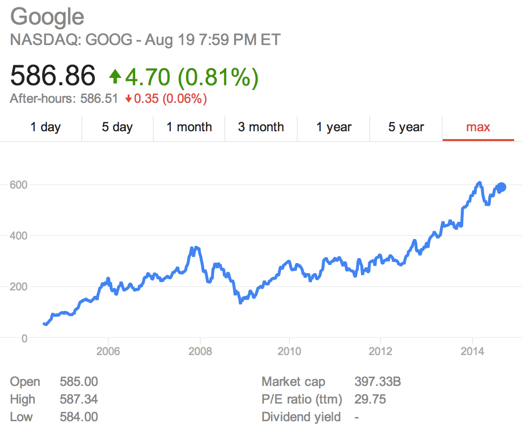 Google stock price since ipo