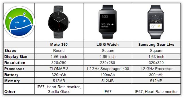 Moto 360 G Watch Gear Live