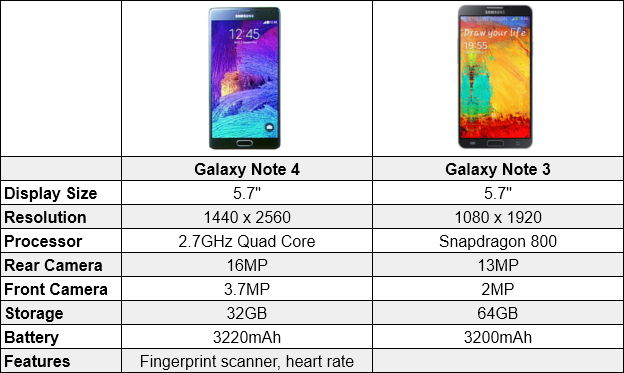 Note 4 vs 3