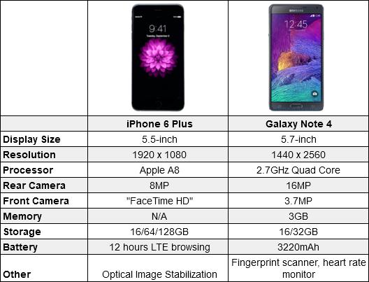 iPhone 6 plus vs Note 4