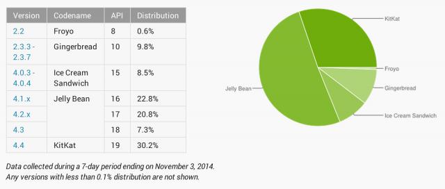Android Platform Distribution November 2014