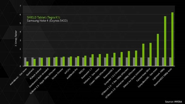 nvidia vs samsung benchmark
