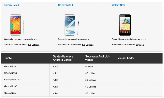 Samsung Galaxy Note 2 Android 5.0 Lollipop