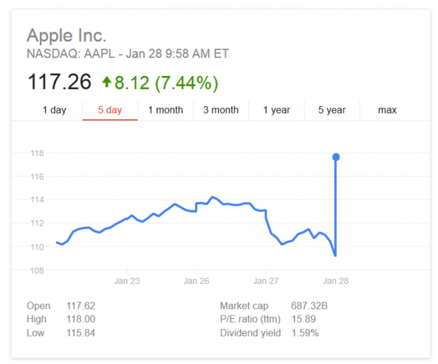 apple stock snapshot