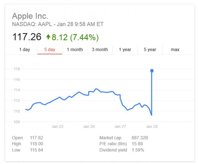 apple stock snapshot
