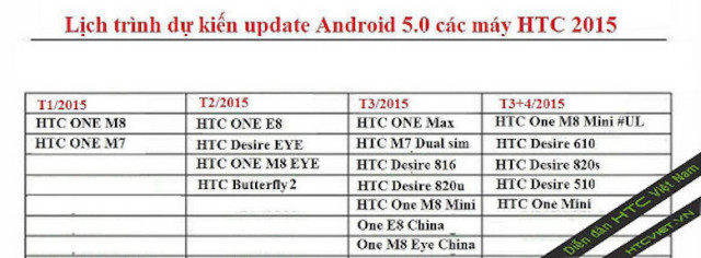 htc update chart rumored