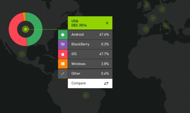 android vs ios market share q4 2014