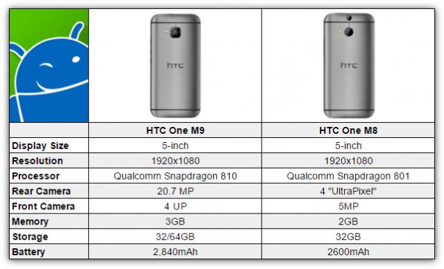HTC One M8 vs M8