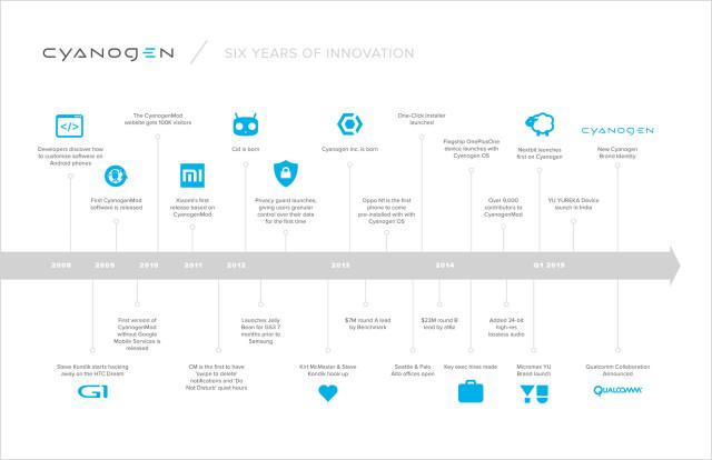 cyanogenmod history