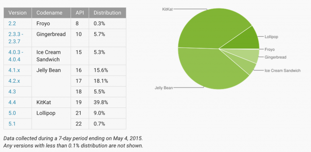 Android Platform Distribution May 2015