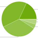 Android Platform Distribution Chart August 2015