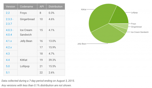 Android Versions August 2015