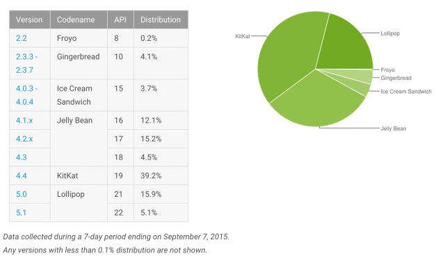 Android Platform Distribution September 2015