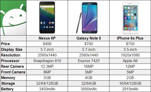 Nexus6Pchart