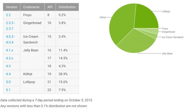 Android Platform Versions October 2015